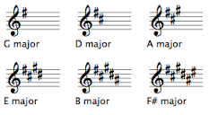 Sight Reading Keys